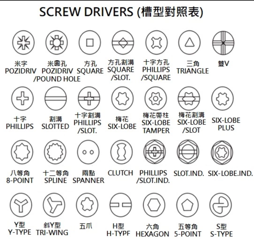 Taiwan chipboard screw